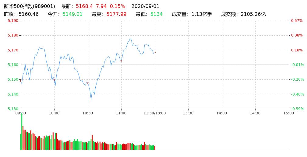 """""""新华500指数午盘报5168.40点 涨0.15%"""