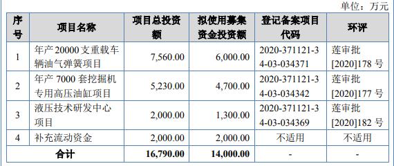 新三板精选层万通液压今日申购 发行价8.00元/股