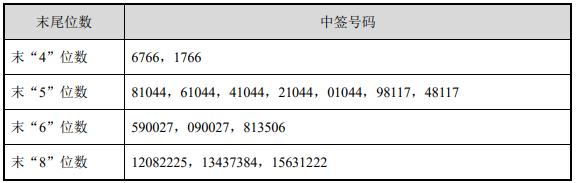 【股票期货】5月11日新股申购:奥精医疗申购 迅捷兴等上市