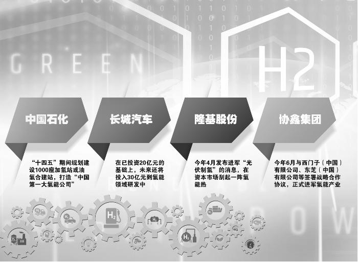 """氢能示范城市群渐行渐近 企业加速""""跑马圈地""""-产业·期货-新闻-上海证券报·中国证券网"""