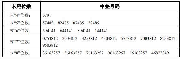 【信康配资】7月21日新股提示:金迪克等申购 华依科技等中签