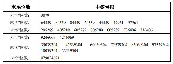【本财配资】8月2日新股提示:中富电路等申购 金迪克等上市