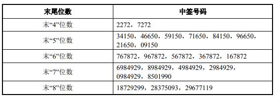 成大生物中签号出炉 中签号码共有23,976个_号码_生物