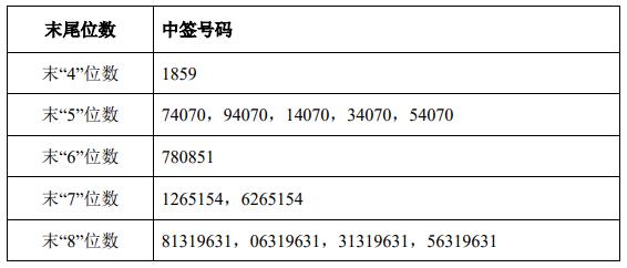 争光股份中签号出炉 中签号码共有32,334个_号码_股份