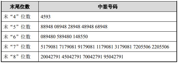 华兰股份中签号出炉 中签号码共有30,234个_号码_股份