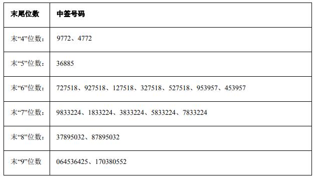 10月22日新股提示:中自科技上市 运机集团中签号出炉 零点有数公布中签率_提示_集团